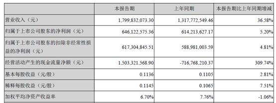 二三四五半年报:金融科技业务营收同比增逾7成