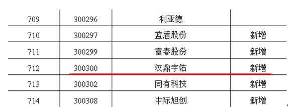 深交所:扩大融资融券标的股票范围 汉鼎宇佑入选受市场青睐