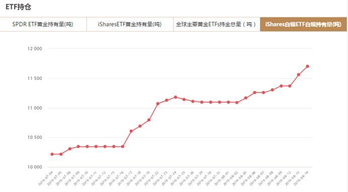 iShares白银ETF8月14日白银持有量与上一交易日增加141.15吨