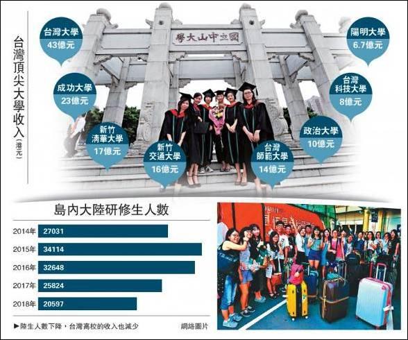 台媒:台8所顶尖大学年收入总和 不及中山大学一所|顶尖大学|中山大学