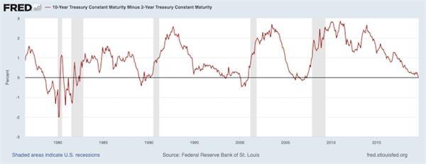 纽交所交易员:10年期美债收益率恐难逃负利率