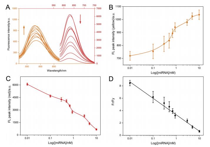 苏州医工所提出基于纳米荧光调控的比率型miRNA传感策略