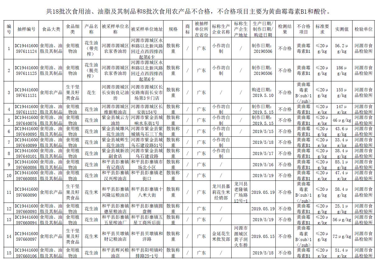 广东河源抽检小作坊花生油,多批次黄曲霉毒素项目超标