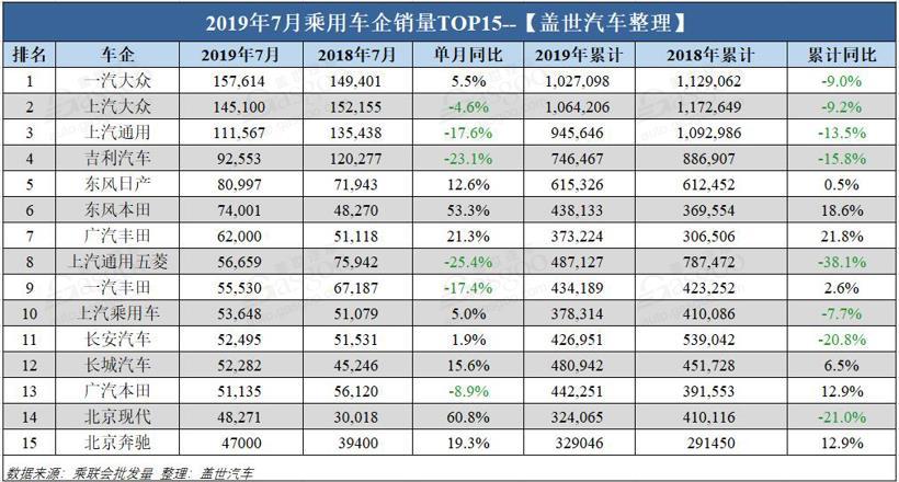 7月乘用车企销量排行榜:日系风头不减 韩系骤然反弹
