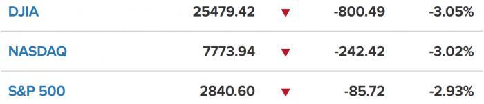 欧股美股集体闪崩:油价跌超3% VIX恐慌指数上涨26%