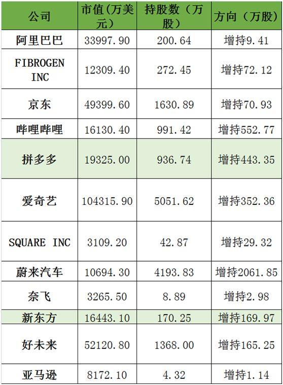 高瓴資本100億大增持:狂買特斯拉、拼多多、B站等