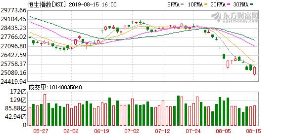 港股恒生指数强势反弹收涨0.76% 三大电信运营商集体大涨