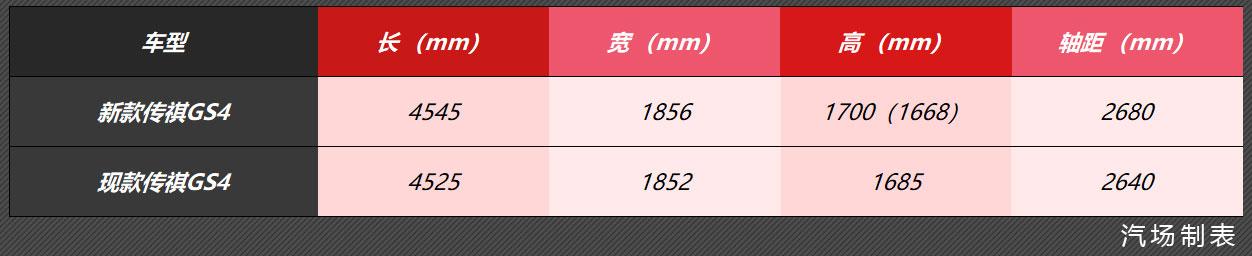 轴距加长 新款传祺GS4曝光