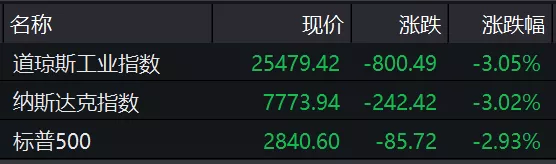 """欧美经济亮""""红灯""""!美股暴跌800点创年内最大跌幅"""