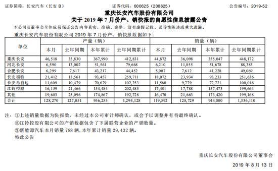 """重庆长安7月现正增长 地方政府""""输血""""救市"""