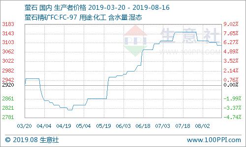 生意社:国内萤石价格走势小幅下滑(8.12-8.16)