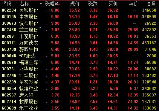 农业股走势活跃 民和股份中牧股份等涨停