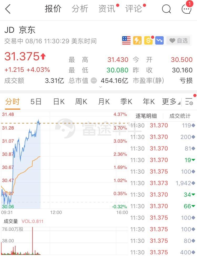 异动直击   财报亮眼,获高瓴资本、桥水增持,京东续涨4%