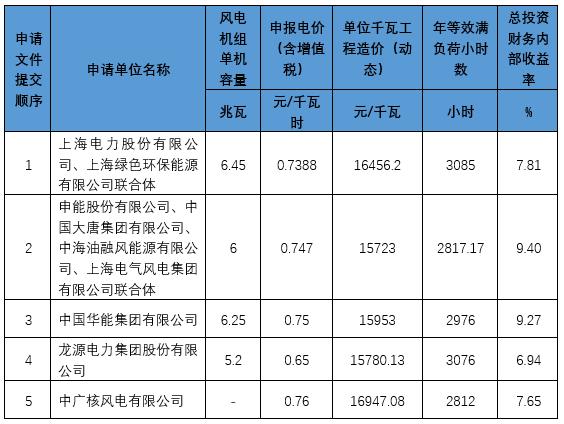 0.65元/度 中国第一个海上风电竞价投标价出乎意料