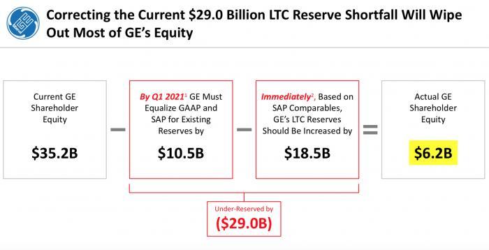 """381亿美元!GE被指控的""""财务造假""""数字从何得来?"""