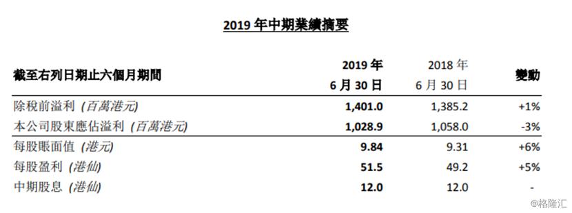 新鸿基公司(0086.HK):中期业绩表现稳健 股息率超8%具备长期配置价值