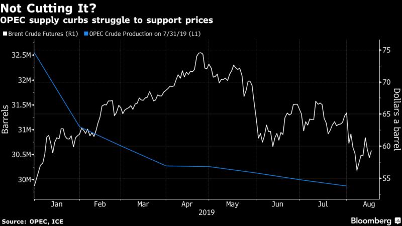 欧佩克月报:尽管市场供应趋紧 但油价前景有些悲观