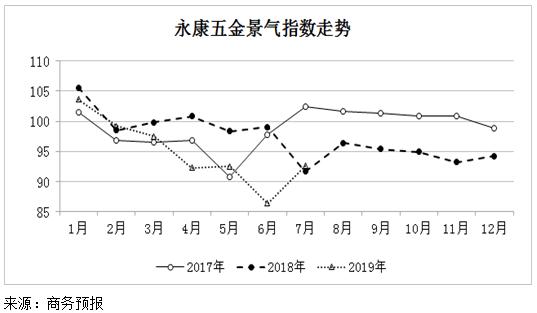 商务预报:2019年7月份永康五金景气指数小幅上涨