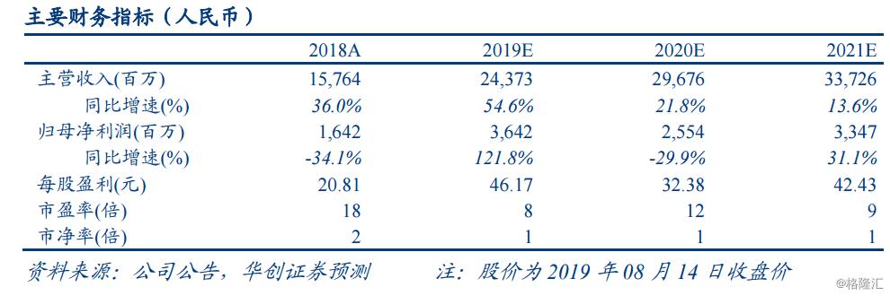"""2019年中报点评   欢聚时代(YY.US):Bigo驱动营收环比增长32%,海外生态闭环初具雏形,维持""""推荐""""评级"""