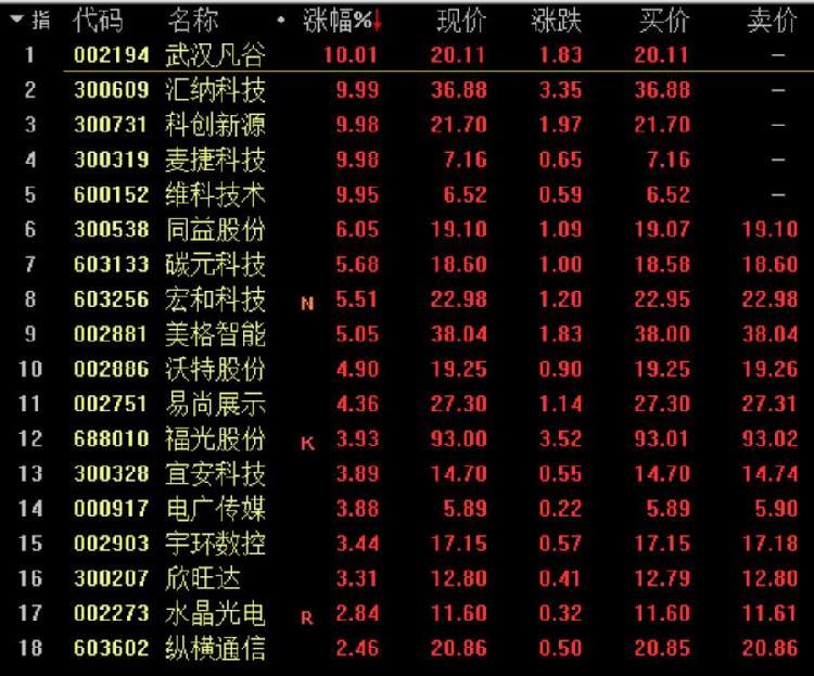 概念股火了!华为5G手机开卖,武汉凡谷等5股涨停