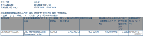 【增减持】众安集团(00672.HK)遭ICBC International Asset Management减持375万股