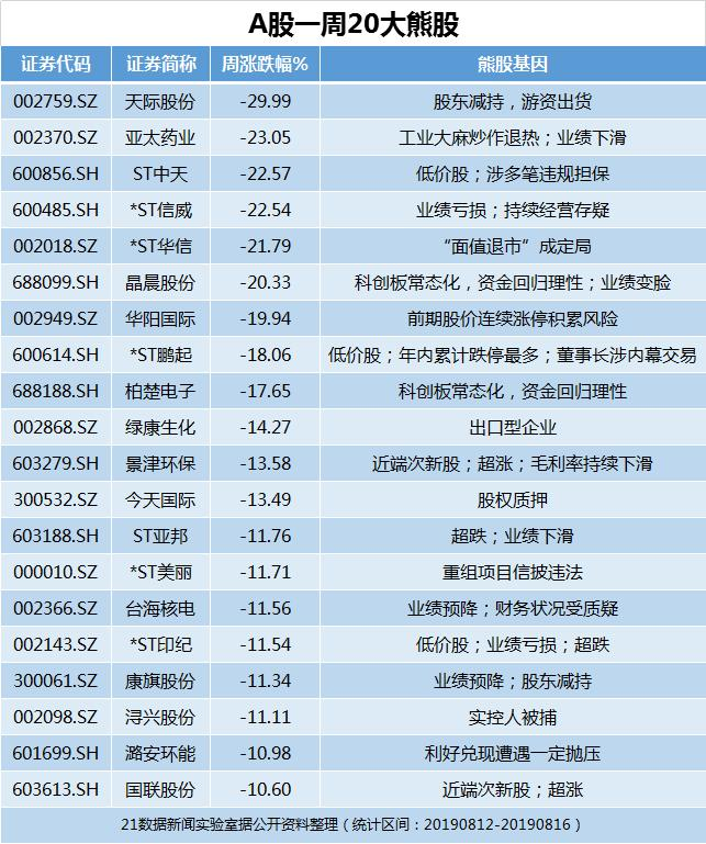 <b>图解一周牛熊:冷门5G妖股归来(附涨跌榜)</b>