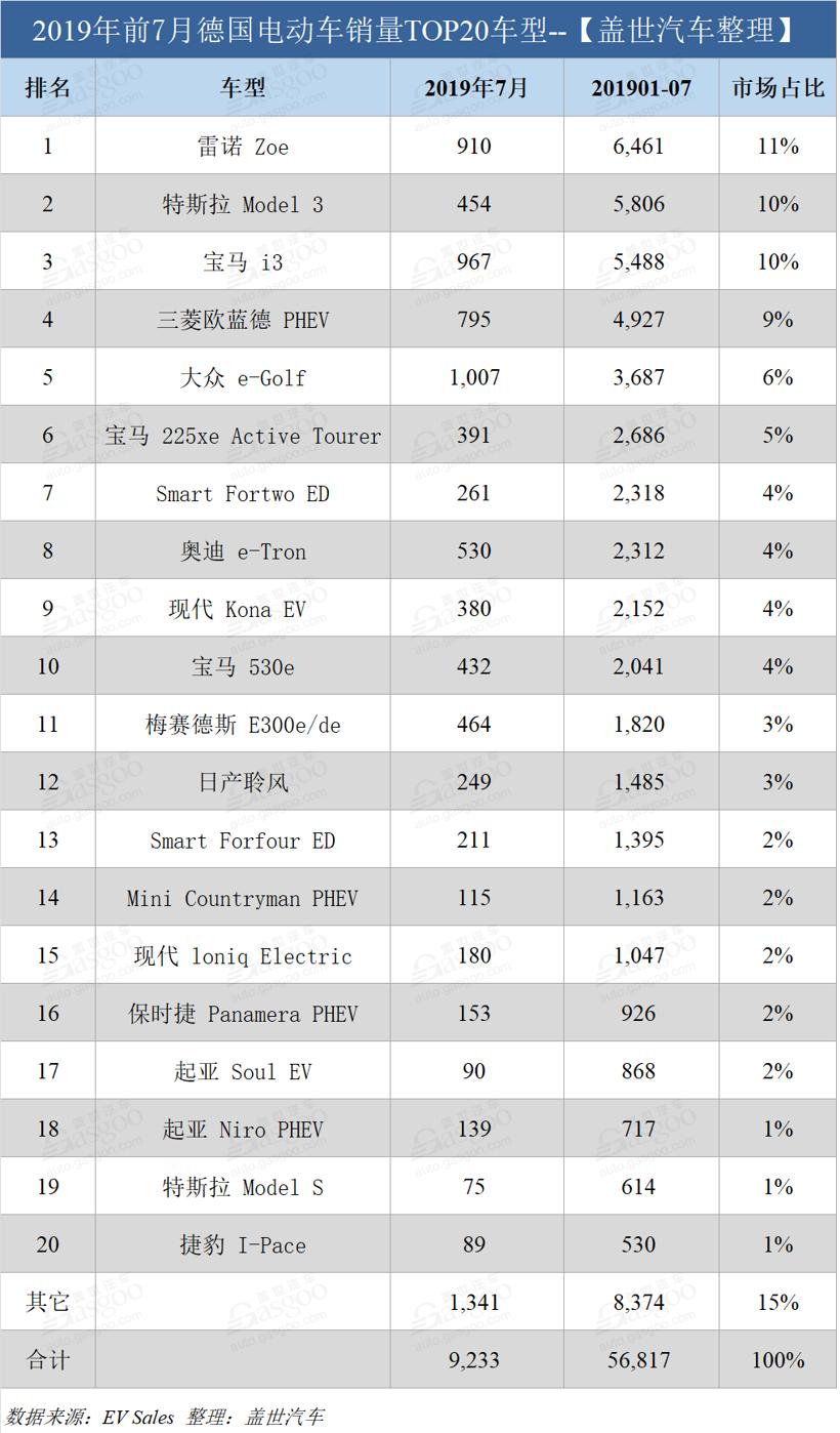 德国7月电动车销量榜:大众e-Golf罕见得冠 特斯拉Model 3跌出前五