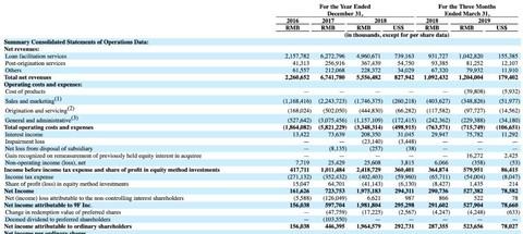 玖富数科纳斯达克挂牌上市:开盘价10.88美元 总市值21.1072亿美元