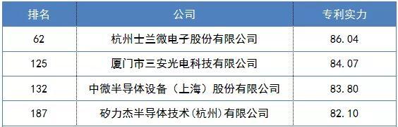 持续研发步入收获期 士兰微入围中国企业专利500强