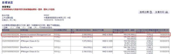 Hermes Investment增持中国通信服务294万股 每股作价4.96港元