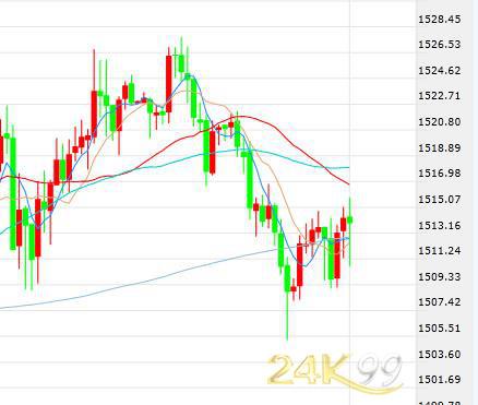 歐銀將推刺激政策市場風險情緒回歸 黃金轉跌連失兩關