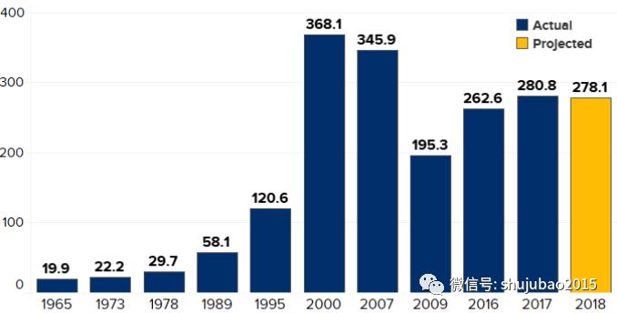 40年来美国CEO薪酬增长超1000% 是普通员工的278倍