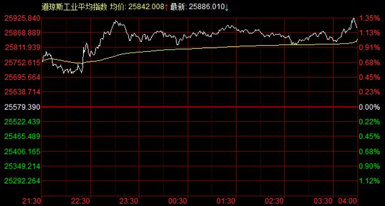 """美股:道指大涨超300点,通用电气涉""""假账""""致股价大波动"""