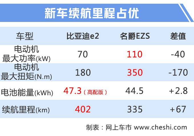"""比亚迪""""两厢""""秦Pro将上市 预售10万起"""