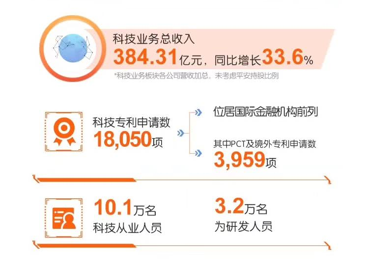 中国平安:上半年新增个人客户数是新加坡人口的近4倍