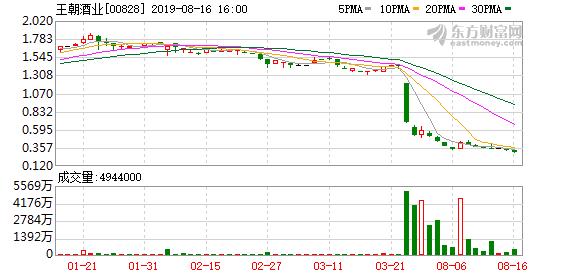 中期亏损预计扩大20% 王朝酒业(00828)续跌9%再度破底