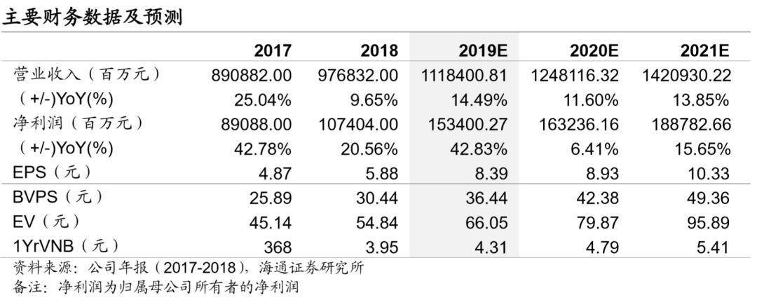 """海通:中国平安(02318)高溢价将持续存在 评级""""优于大市"""""""