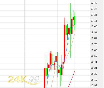 市場風險情緒回升美元美股反彈 黃金下挫回調仍是買入機會?