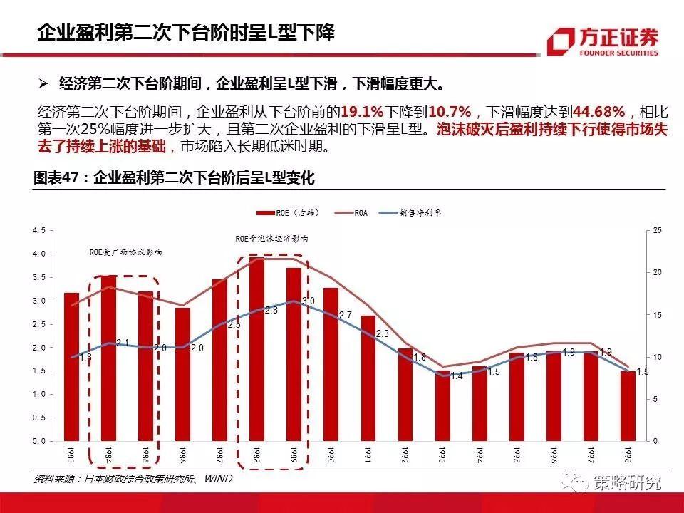 方正策略 | 126页深度·经济下台阶后的盈利与市场(日本篇)