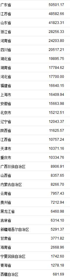 中国各地上半年GDP排名:广东总量领先 云南增速领跑|云南_新浪财经_新浪网