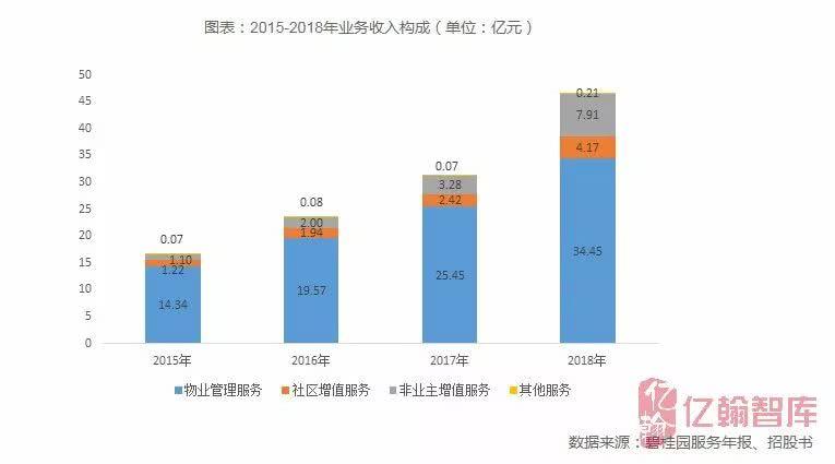 碧桂园服务:荣获2019中国社区服务商TOP1