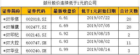 *ST华信:股价连续20个交易日低于面值 8月19日起停牌