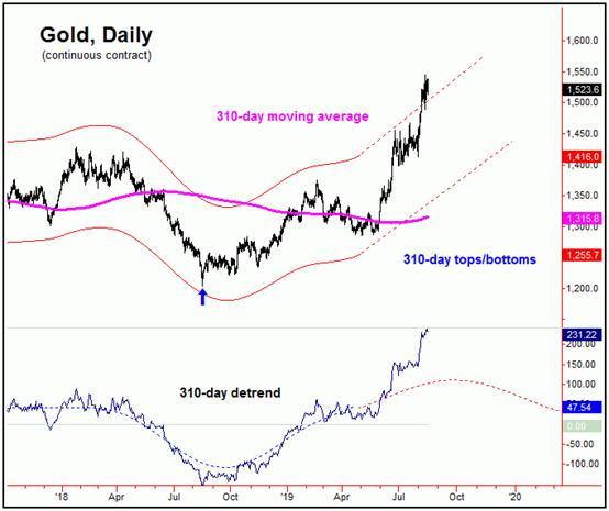 多頭小心!黃金回調幅度恐比預期更猛烈、至少會跌140美元?