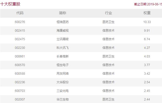 7只科技类指数  深圳科技创新主题今年涨幅32%