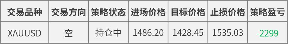 現貨黃金早晨持續走低 日內或測試1503.35支撐