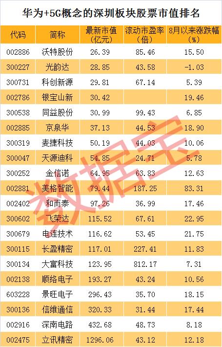 身兼华为+5G概念的深圳板块股票仅20只 龙头股8月已大涨84%