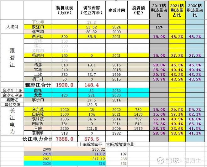 长江电力未来上涨的逻辑!