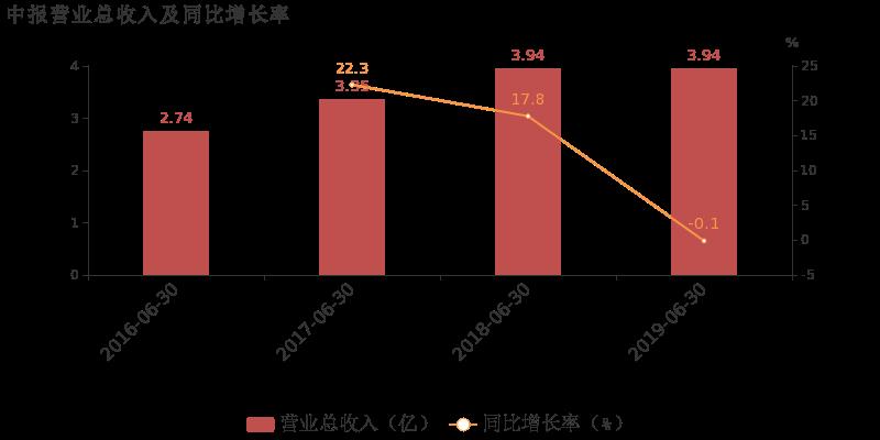 晨化股份:2019上半年归母净利润同比增长13.3%,非经常性损益增厚利润