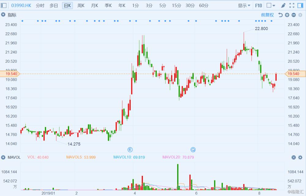 美的置业(3990.HK)涨4.27% 获纳入恒生综合大中型股指数 今日公布业绩