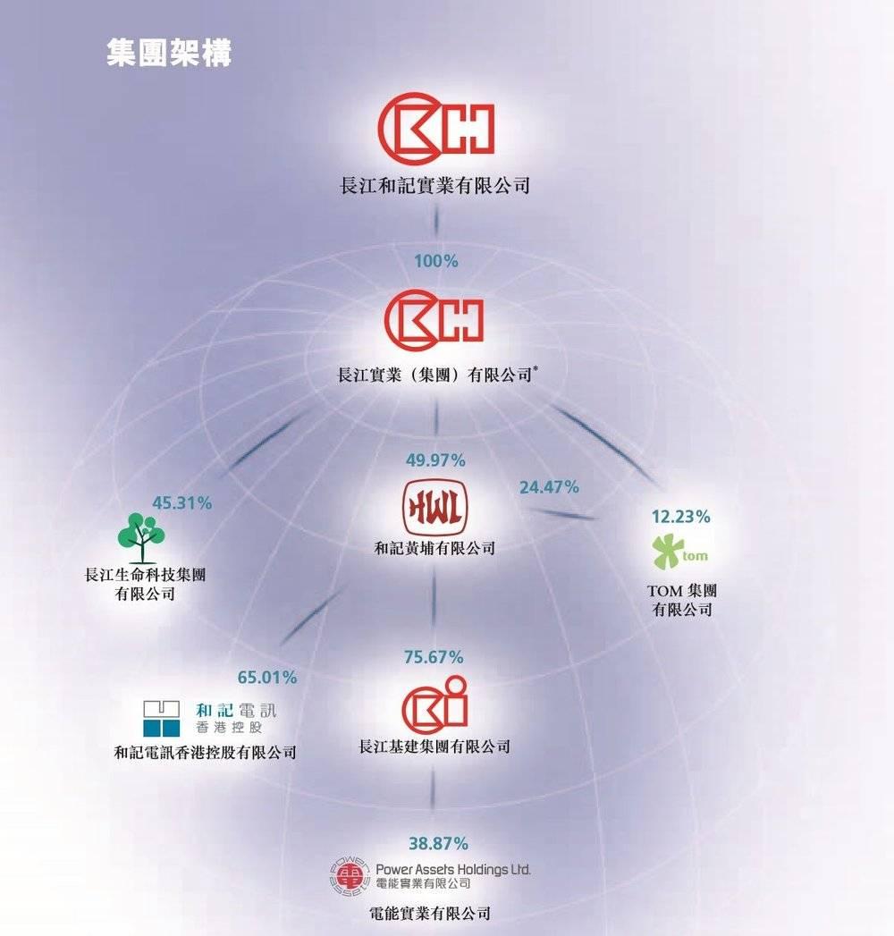 李嘉诚摘瓜:一摘中国香港二摘内地 把瓜运往欧美